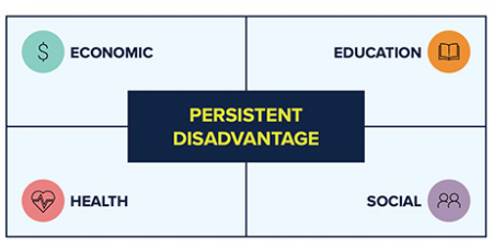 The Mapping the Potential report found that persistent disadvantage can be found across the nation (CSSA)