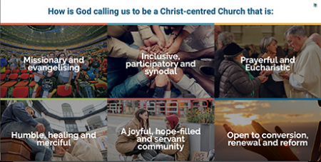 The six National Themes for Discernment (Plenary Council 2020)